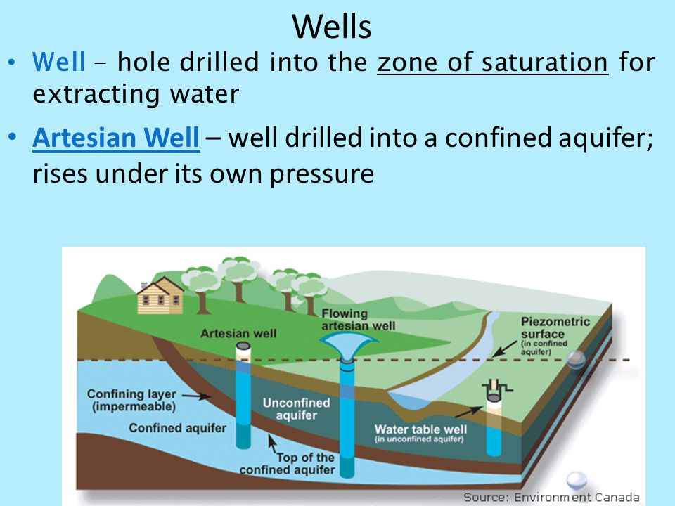 Wells Well - hole drilled into the zone of saturation for extracting water Artesian Well – well drilled into a confined aquifer; rises under its own p