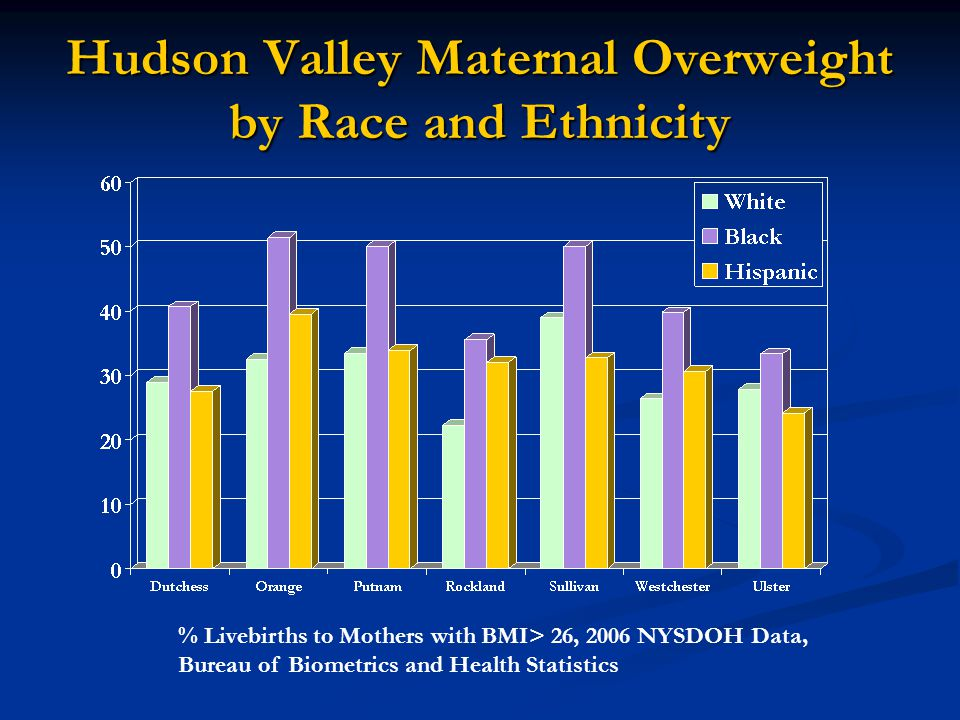 Hudson Valley Maternal Overweight by Race and Ethnicity % Livebirths to Mothers with BMI> 26, 2006 NYSDOH Data, Bureau of Biometrics and Health Statistics