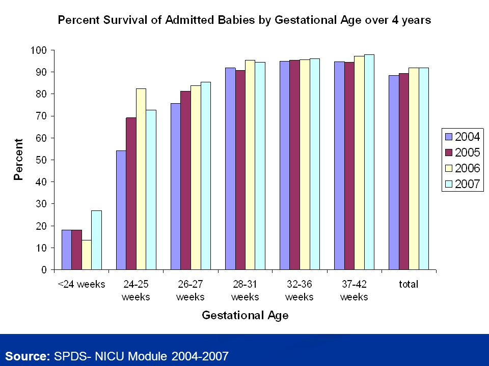 Source: SPDS- NICU Module 2004-2007