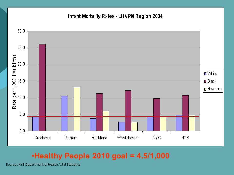 Healthy People 2010 goal = 4.5/1,000 Source: NYS Department of Health, Vital Statistics