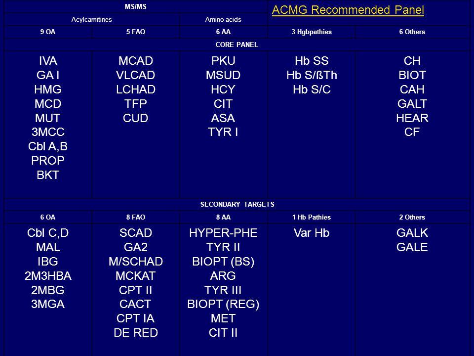 MS/MS ACMG Recommended Panel AcylcarnitinesAmino acids 9 OA5 FAO6 AA3 Hgbpathies6 Others CORE PANEL IVA GA I HMG MCD MUT 3MCC Cbl A,B PROP BKT MCAD VLCAD LCHAD TFP CUD PKU MSUD HCY CIT ASA TYR I Hb SS Hb S/ßTh Hb S/C CH BIOT CAH GALT HEAR CF SECONDARY TARGETS 6 OA8 FAO8 AA1 Hb Pathies2 Others Cbl C,D MAL IBG 2M3HBA 2MBG 3MGA SCAD GA2 M/SCHAD MCKAT CPT II CACT CPT IA DE RED HYPER-PHE TYR II BIOPT (BS) ARG TYR III BIOPT (REG) MET CIT II Var HbGALK GALE