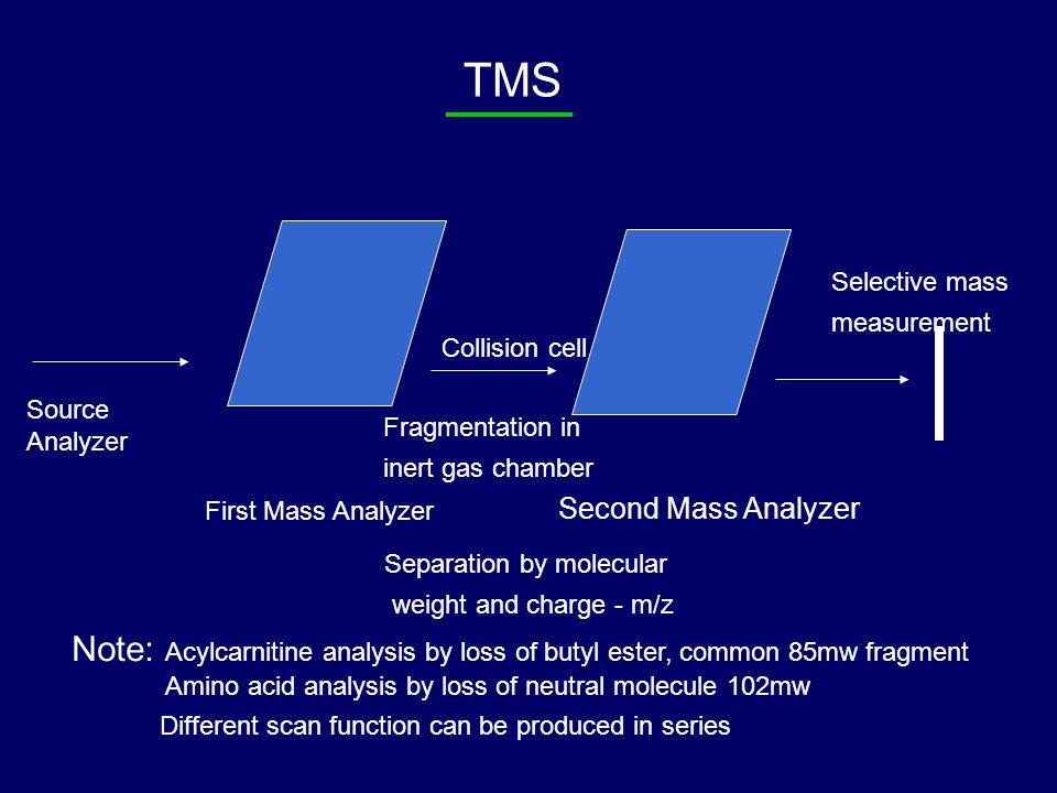 TMS Source Analyzer First Mass Analyzer Separation by molecular weight and charge - m/z Collision cell Fragmentation in inert gas chamber Selective mass measurement Second Mass Analyzer Note: Acylcarnitine analysis by loss of butyl ester, common 85mw fragment Amino acid analysis by loss of neutral molecule 102mw Different scan function can be produced in series