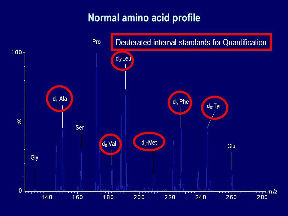 Normal amino acid profile d 3 -Leu d 4 -Ala d 3 -Met d 5 -Phe d 6 -Tyr d 8 -Val Gly Ser Pro Glu Deuterated internal standards for Quantification