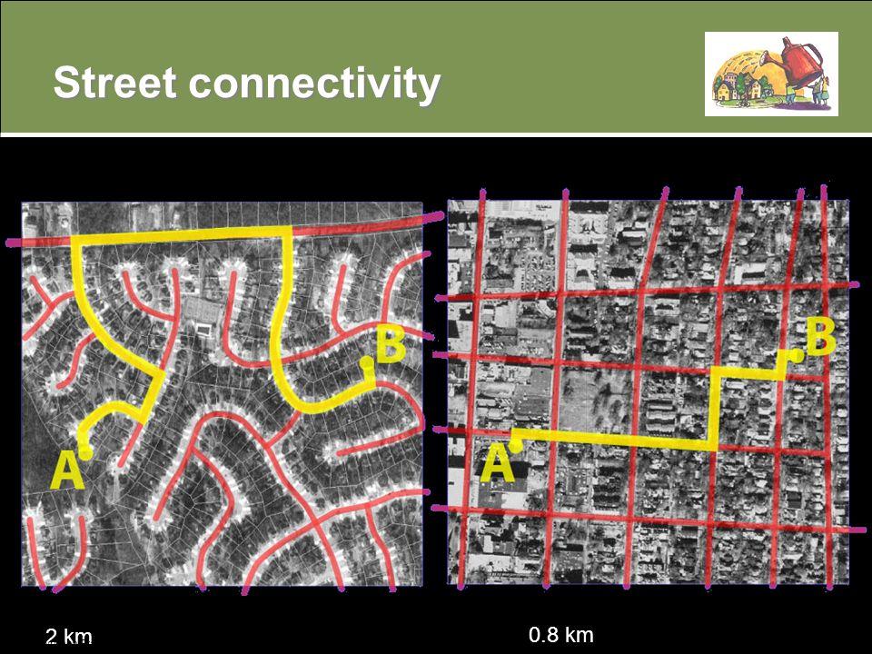 2 km Dr. Lawrence Frank, UBC Street connectivity 0.8 km