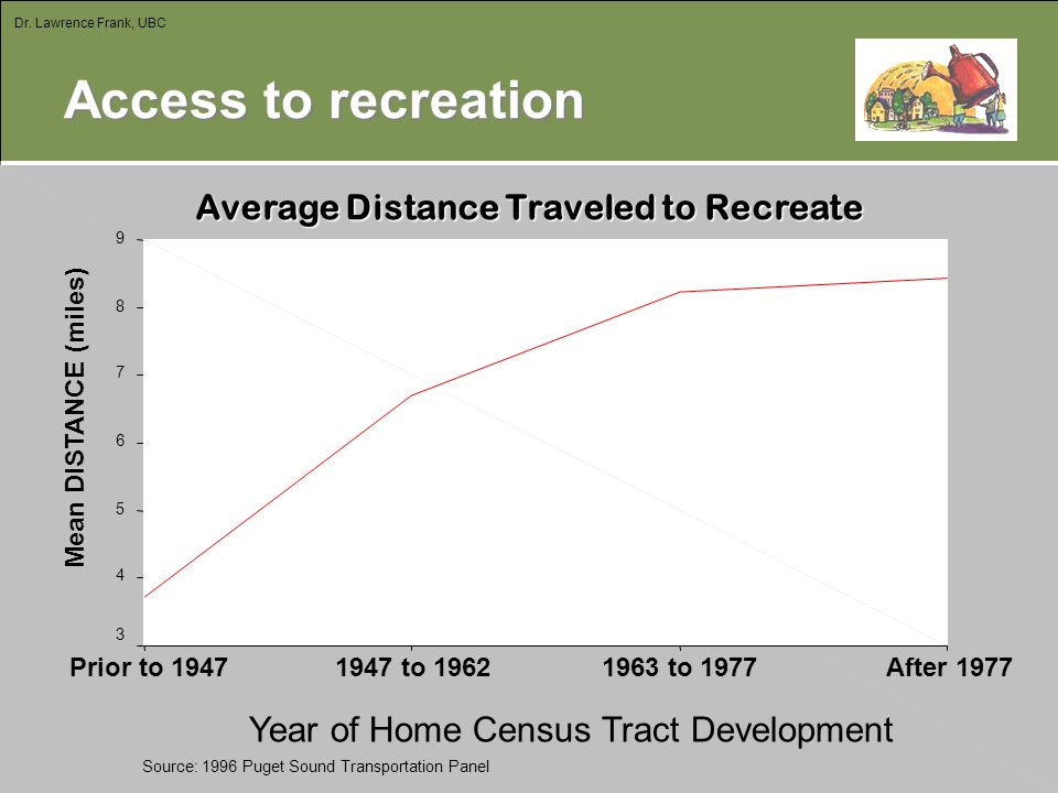 Access to recreation Average Distance Traveled to Recreate Average Distance Traveled to Recreate Source: 1996 Puget Sound Transportation Panel Year of Home Census Tract Development After 19771963 to 19771947 to 1962Prior to 1947 Mean DISTANCE (miles) 9 8 7 6 5 4 3 Seattle Data Dr.