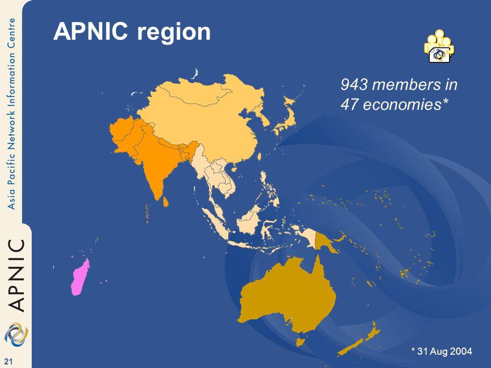 21 APNIC region 943 members in 47 economies* * 31 Aug 2004