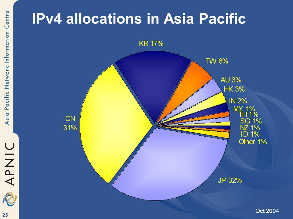 25 IPv4 allocations in Asia Pacific Oct 2004