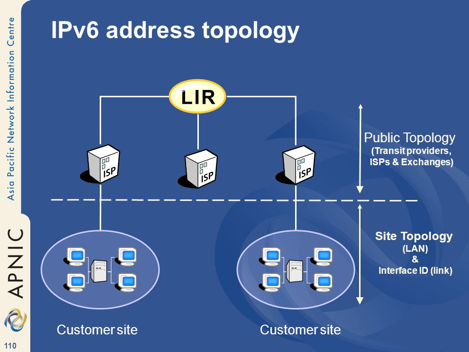 110 IPv6 address topology Public Topology (Transit providers, ISPs & Exchanges) Site Topology (LAN) & Interface ID (link) Customer site