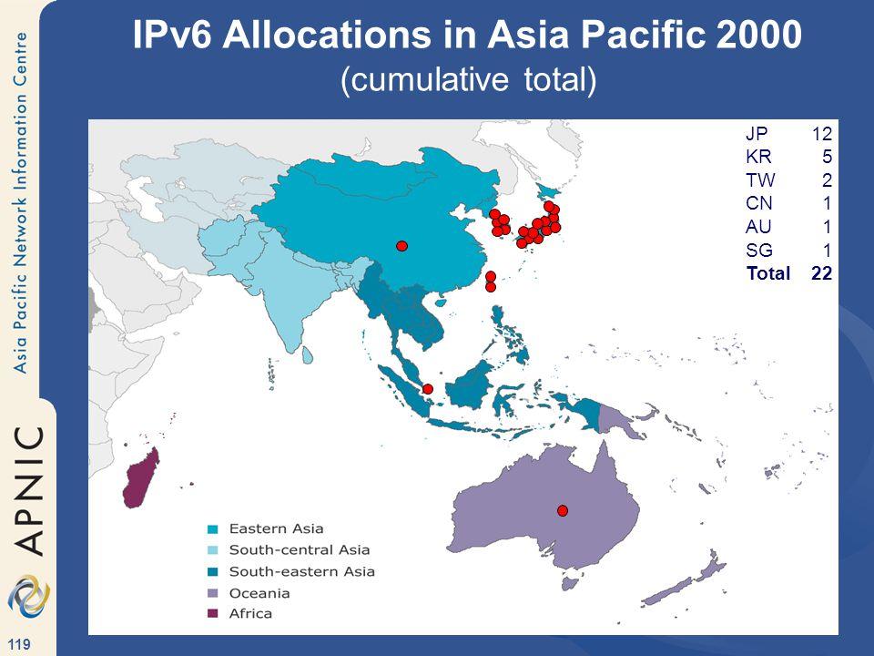 119 IPv6 Allocations in Asia Pacific 2000 (cumulative total) JP12 KR5 TW2 CN1 AU1 SG1 Total22