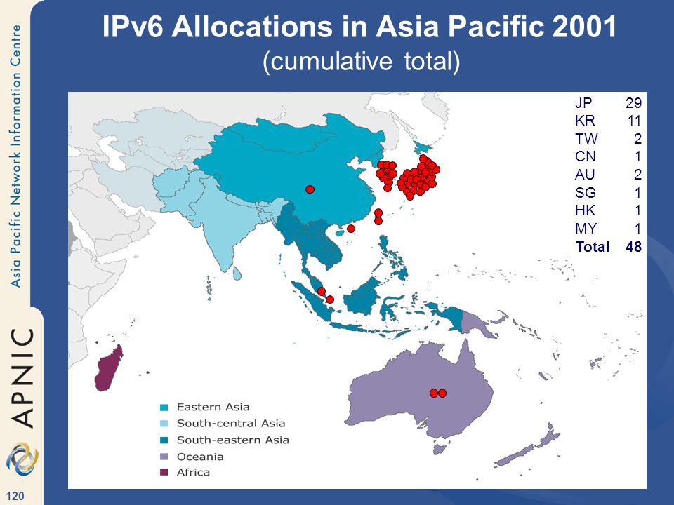 120 IPv6 Allocations in Asia Pacific 2001 (cumulative total) JP29 KR11 TW2 CN1 AU2 SG1 HK1 MY1 Total48