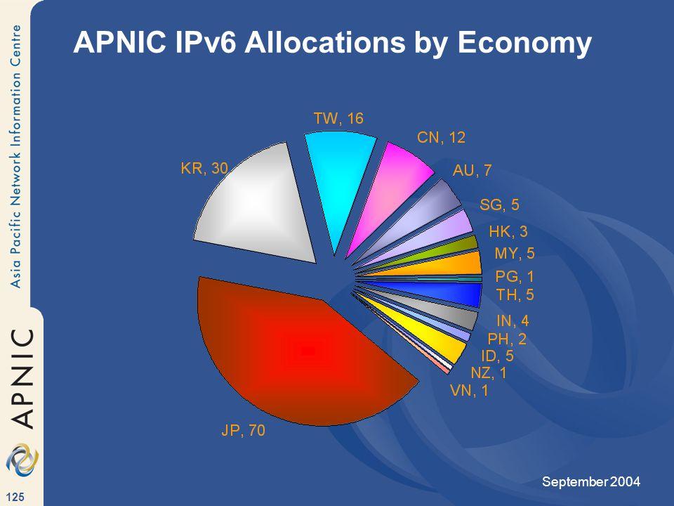 125 APNIC IPv6 Allocations by Economy September 2004