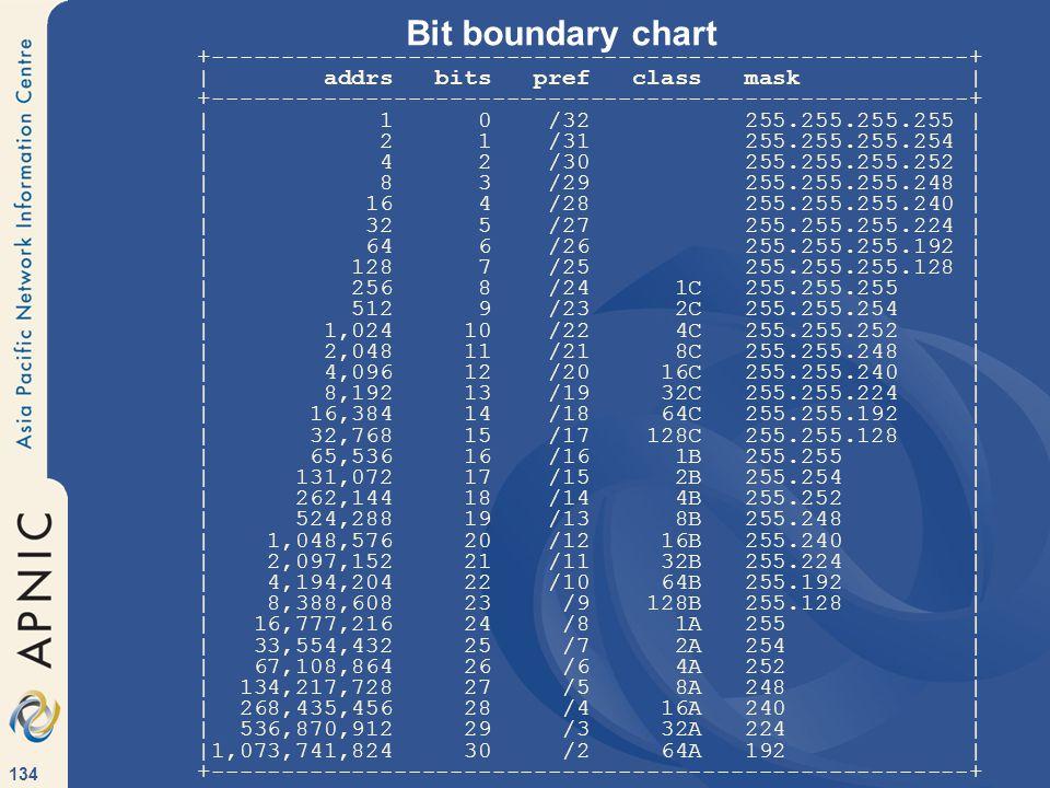 134 Bit boundary chart +------------------------------------------------------+ | addrs bits pref class mask | +------------------------------------------------------+ | 1 0 /32 255.255.255.255 | | 2 1 /31 255.255.255.254 | | 4 2 /30 255.255.255.252 | | 8 3 /29 255.255.255.248 | | 16 4 /28 255.255.255.240 | | 32 5 /27 255.255.255.224 | | 64 6 /26 255.255.255.192 | | 128 7 /25 255.255.255.128 | | 256 8 /24 1C 255.255.255 | | 512 9 /23 2C 255.255.254 | | 1,024 10 /22 4C 255.255.252 | | 2,048 11 /21 8C 255.255.248 | | 4,096 12 /20 16C 255.255.240 | | 8,192 13 /19 32C 255.255.224 | | 16,384 14 /18 64C 255.255.192 | | 32,768 15 /17 128C 255.255.128 | | 65,536 16 /16 1B 255.255 | | 131,072 17 /15 2B 255.254 | | 262,144 18 /14 4B 255.252 | | 524,288 19 /13 8B 255.248 | | 1,048,576 20 /12 16B 255.240 | | 2,097,152 21 /11 32B 255.224 | | 4,194,204 22 /10 64B 255.192 | | 8,388,608 23 /9 128B 255.128 | | 16,777,216 24 /8 1A 255 | | 33,554,432 25 /7 2A 254 | | 67,108,864 26 /6 4A 252 | | 134,217,728 27 /5 8A 248 | | 268,435,456 28 /4 16A 240 | | 536,870,912 29 /3 32A 224 | |1,073,741,824 30 /2 64A 192 | +------------------------------------------------------+