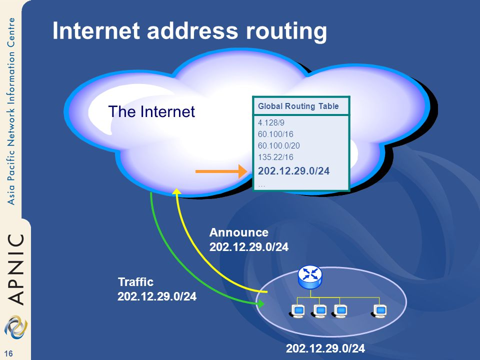 16 Internet address routing The Internet Traffic 202.12.29.0/24 Announce 202.12.29.0/24 Global Routing Table 4.128/9 60.100/16 60.100.0/20 135.22/16 … Global Routing Table 4.128/9 60.100/16 60.100.0/20 135.22/16 202.12.29.0/24 … 202.12.29.0/24