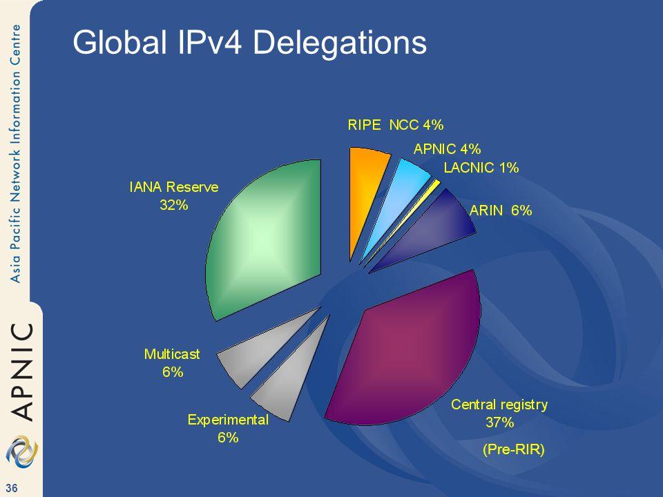 36 Global IPv4 Delegations (Pre-RIR)