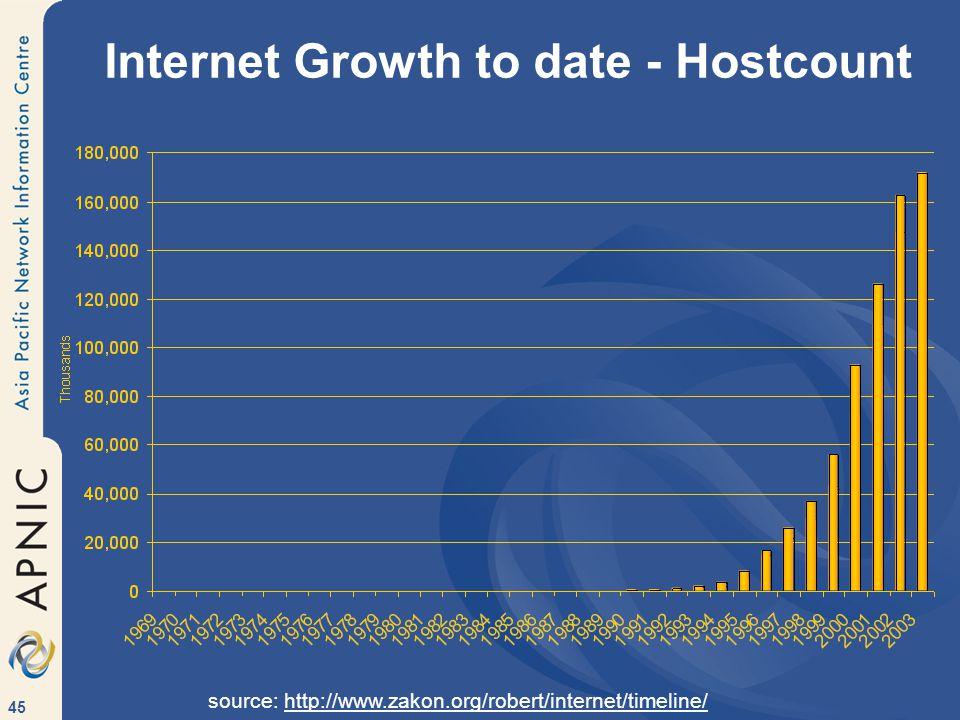 45 Internet Growth to date - Hostcount source: http://www.zakon.org/robert/internet/timeline/