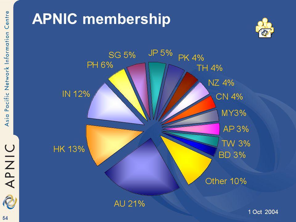 54 APNIC membership 1 Oct 2004