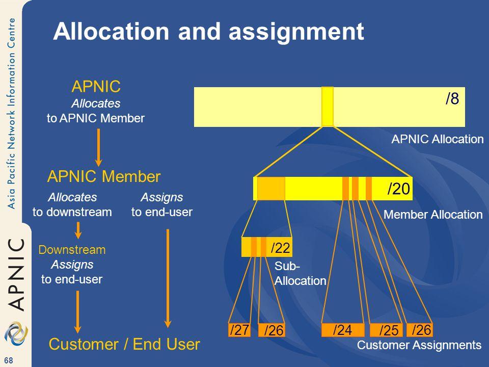 68 Sub- Allocation /22 /8 APNIC Allocation Allocation and assignment /24 /20 Member Allocation Customer Assignments /25/26 /27 /26 APNIC Allocates to APNIC Member APNIC Member Customer / End User Assigns to end-user Allocates to downstream Downstream Assigns to end-user