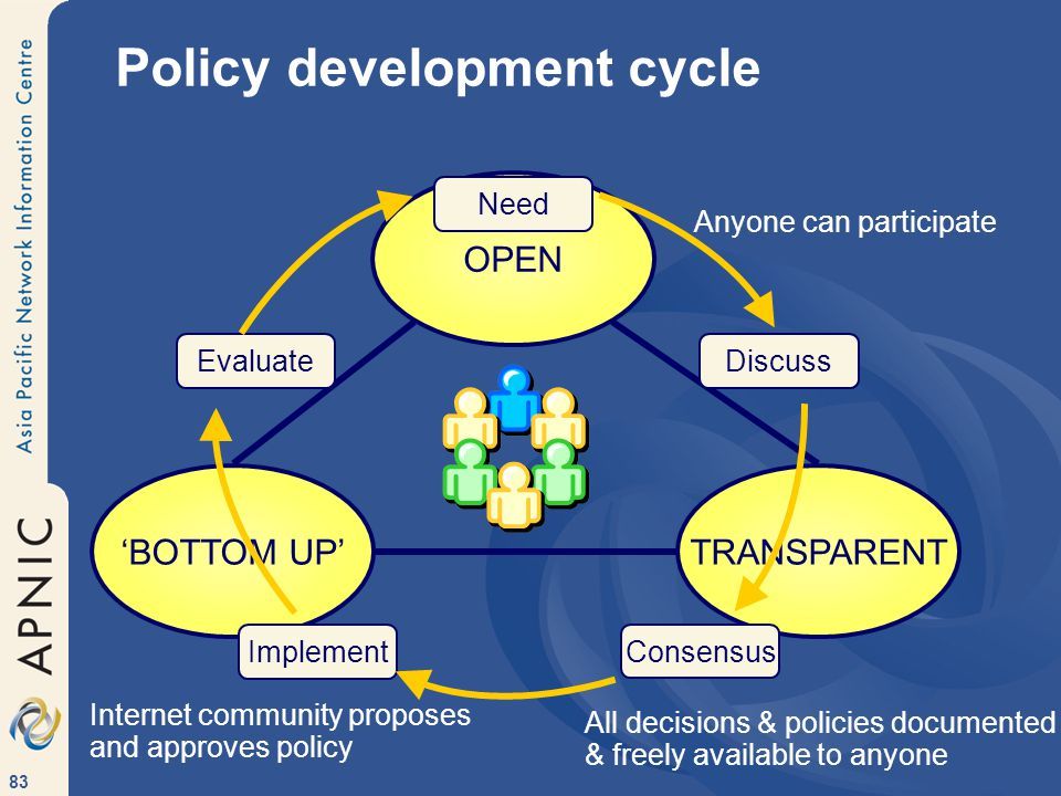 83 Policy development cycle OPEN TRANSPARENT'BOTTOM UP' Anyone can participate All decisions & policies documented & freely available to anyone Internet community proposes and approves policy Need DiscussEvaluate Implement Consensus