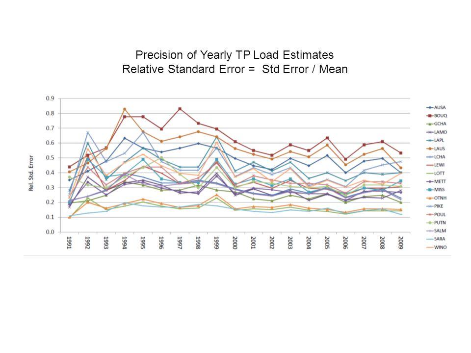 Precision of Yearly TP Load Estimates Relative Standard Error = Std Error / Mean