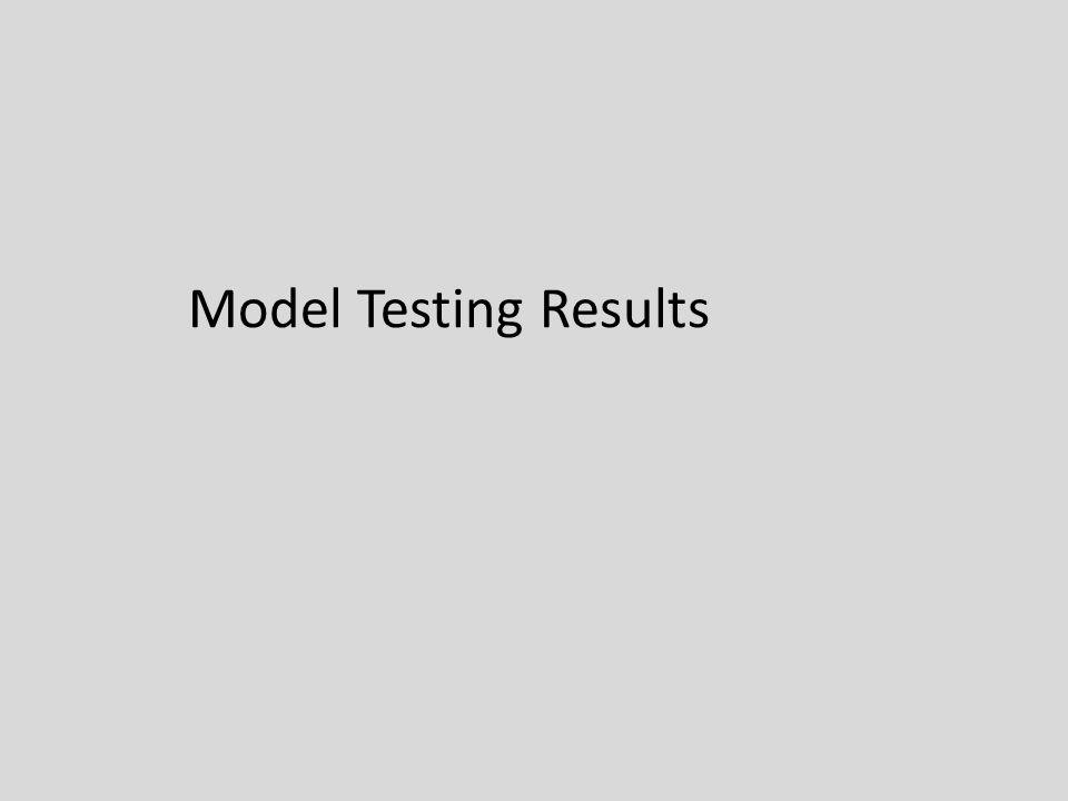 Model Testing Results