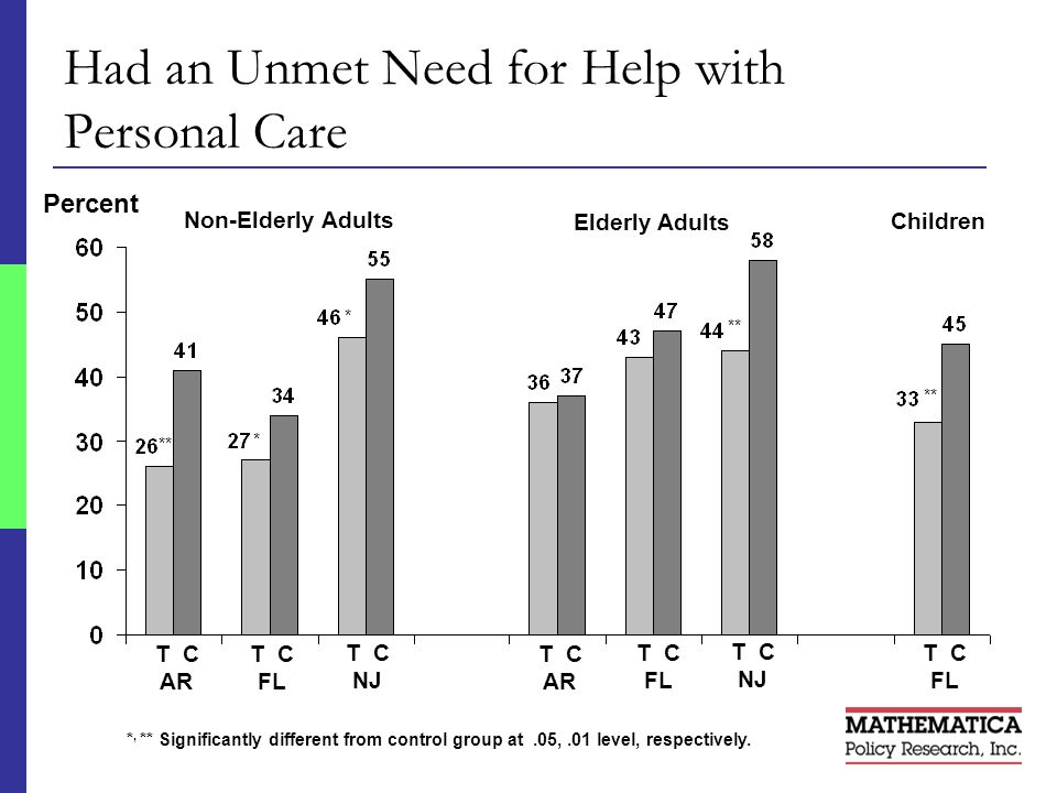9 Had an Unmet Need for Help with Personal Care Non-Elderly Adults *, ** Significantly different from control group at.05,.01 level, respectively.