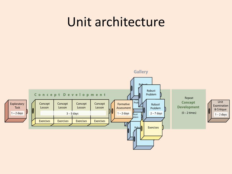Unit architecture