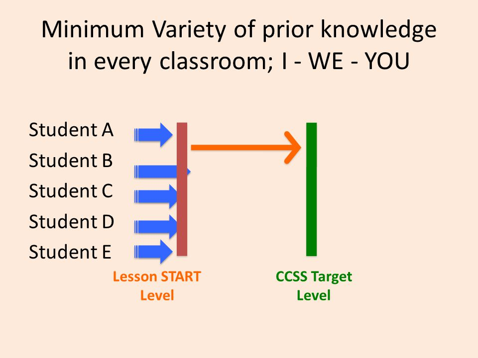 Minimum Variety of prior knowledge in every classroom; I - WE - YOU Student A Student B Student C Student D Student E Lesson START Level CCSS Target Level