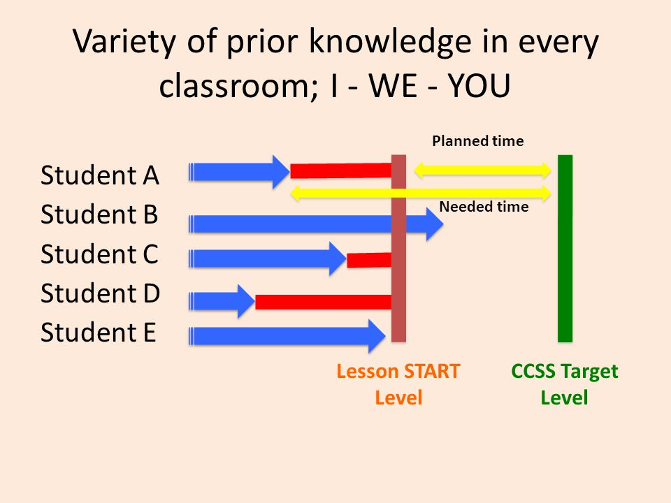 Variety of prior knowledge in every classroom; I - WE - YOU Student A Student B Student C Student D Student E Planned time Needed time Lesson START Level CCSS Target Level