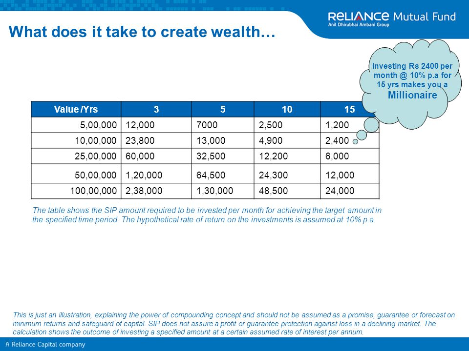Reliance SIP Insure – Product Features Life Insurance Cover/Yrs351015 1,000,000 27,778 16,667 8,334 5,556 900,000 25,000 15,000 7,500 5,000 800,000 22,222 13,333 6,667 4,444 700,000 19,444 11,667 5,833 3,889 600,000 16,667 10,000 5,000 3,333 500,000 13,889 8,333 4,167 2,778 400,000 11,111 6,667 3,333 2,222 300,000 8,333 5,000 2,500 1,667 200,000 5,556 3,333 1,667 1,111 100,000 2,778 1,667 833 556 One can aim to have a target insurance cover as per one's requirement by referring to the matrix attached below Cells in yellow would not be applicable under Minimum SIP amount category under Reliance SIP Insure Facility The table shows the SIP amount per month to be invested for the required combination of Eligible Insurance Cover & Tenure.
