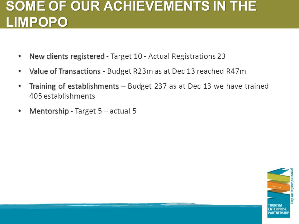 New clients registered New clients registered - Target 10 - Actual Registrations 23 Value of Transactions Value of Transactions - Budget R23m as at De