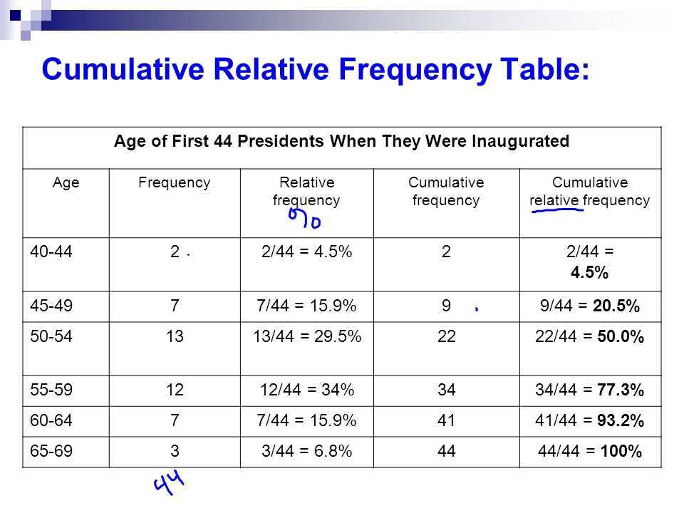 Cumulative Relative Frequency Table: Age of First 44 Presidents When They Were Inaugurated AgeFrequencyRelative frequency Cumulative frequency Cumulative relative frequency 40-4422/44 = 4.5%22/44 = 4.5% 45-4977/44 = 15.9%99/44 = 20.5% 50-541313/44 = 29.5%2222/44 = 50.0% 55-591212/44 = 34%3434/44 = 77.3% 60-6477/44 = 15.9%4141/44 = 93.2% 65-6933/44 = 6.8%4444/44 = 100%