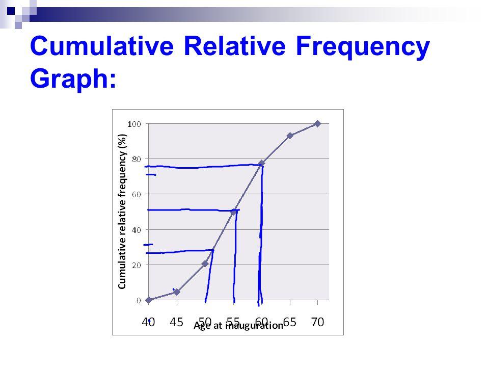 Cumulative Relative Frequency Graph: