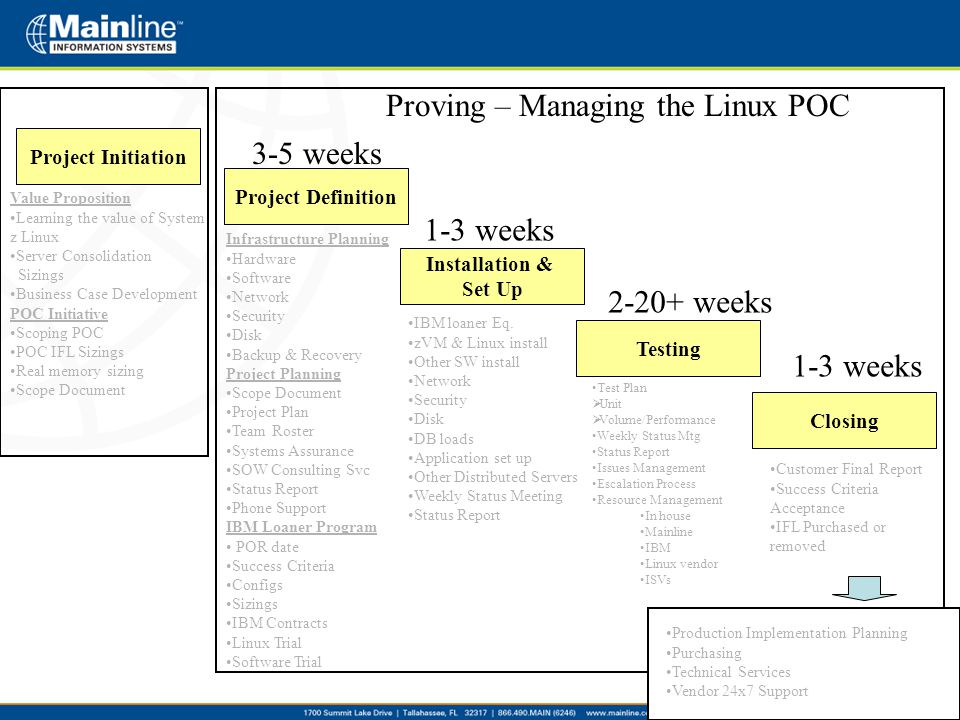 Project Initiation Project Definition Installation & Set Up Testing Closing Proving – Managing the Linux POC Customer Final Report Success Criteria Ac