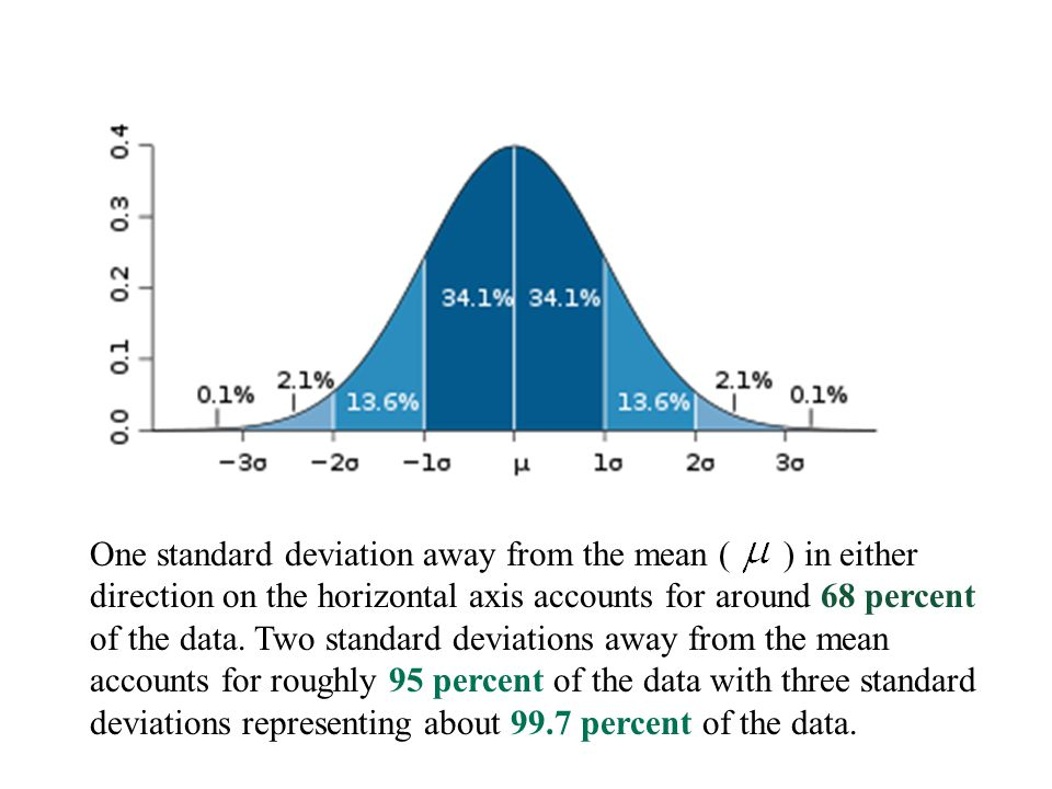 One standard deviation away from the mean ( ) in either direction on the horizontal axis accounts for around 68 percent of the data. Two standard devi