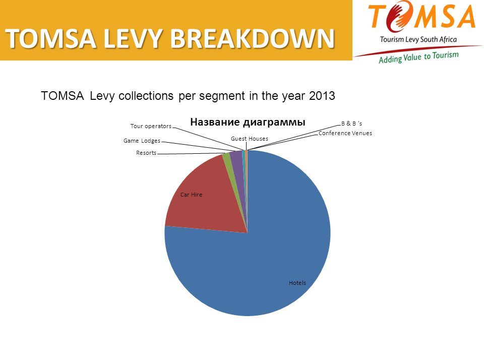 TOMSA LEVY BREAKDOWN TOMSA Levy collections per segment in the year 2013
