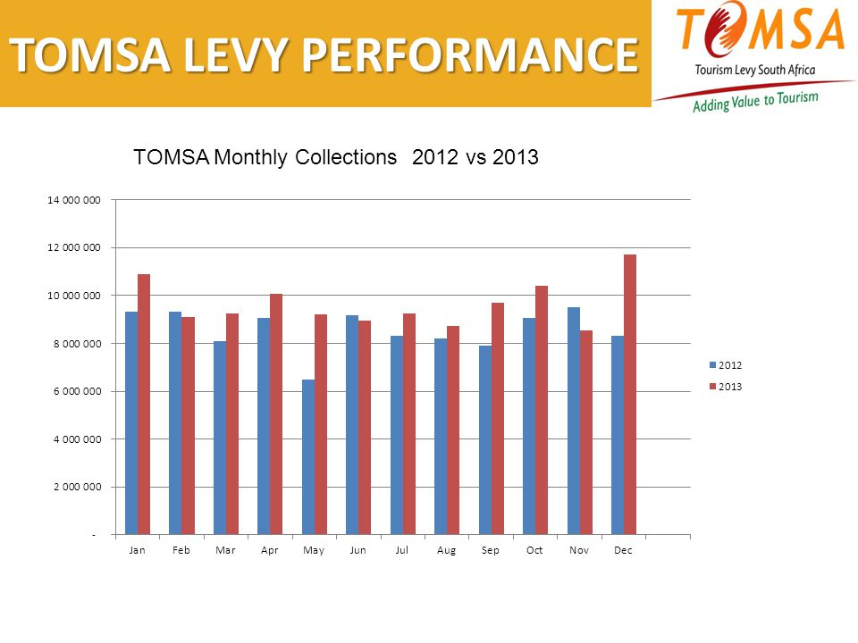 TOMSA LEVY PERFORMANCE TOMSA Monthly Collections 2012 vs 2013