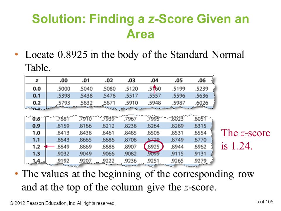 Solution: Finding a z-Score Given an Area Locate 0.8925 in the body of the Standard Normal Table.