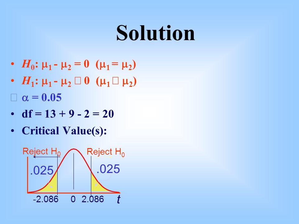H 0 :  1 -  2 = 0 (  1 =  2 ) H 1 :  1 -  2  0 (  1   2 )  = 0.05 df = 13 + 9 - 2 = 20 Critical Value(s): t 02.086-2.086.025 Reject H 0 0.025 Solution