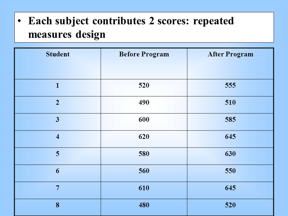Each subject contributes 2 scores: repeated measures design StudentBefore ProgramAfter Program 1520555 2490510 3600585 4620645 5580630 6560550 7610645 8480520