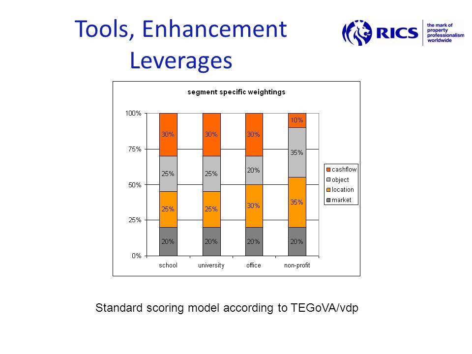 Tools, Enhancement Leverages Standard scoring model according to TEGoVA/vdp