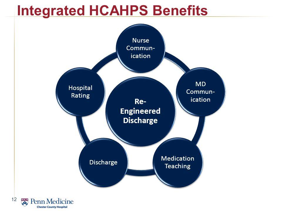 Re- Engineered Discharge Nurse Commun- ication MD Commun- ication Medication Teaching Discharge Hospital Rating Integrated HCAHPS Benefits 12