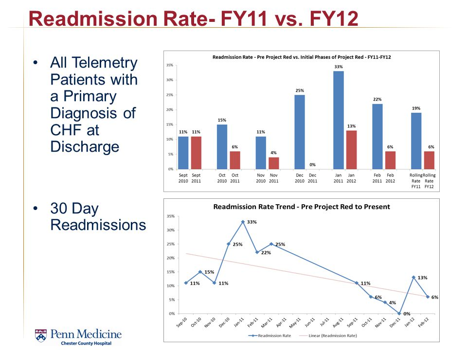 Readmission Rate- FY11 vs.