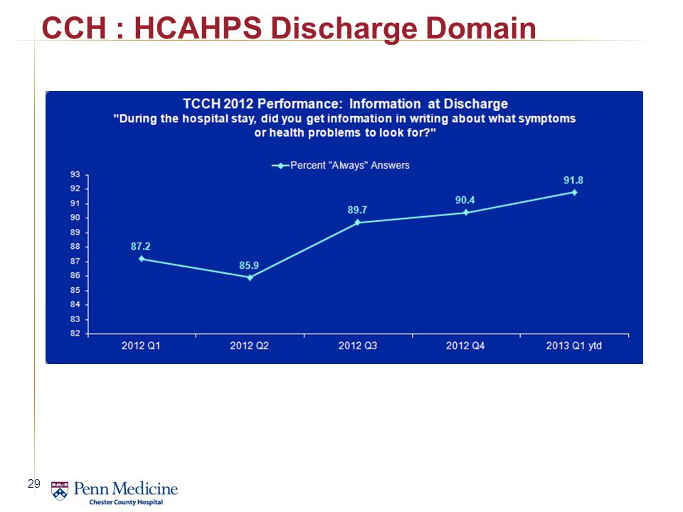 CCH : HCAHPS Discharge Domain 29
