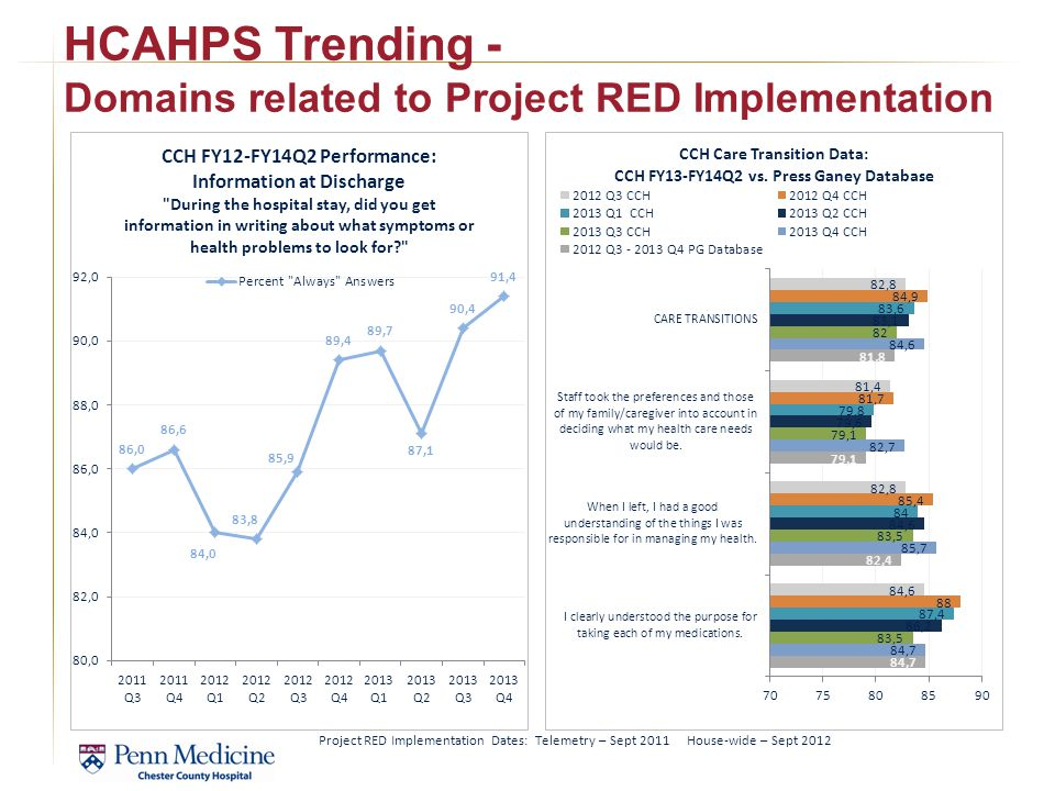 HCAHPS Trending - Domains related to Project RED Implementation Project RED Implementation Dates: Telemetry – Sept 2011 House-wide – Sept 2012