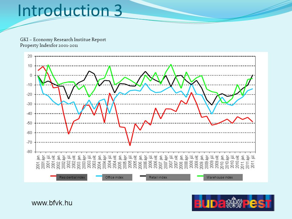 Introduction 3 GKI – Economy Research Institue Report Property Indexfor 2001-2011 www.bfvk.hu Residential indexOffice indexRetail indexWarehouse index