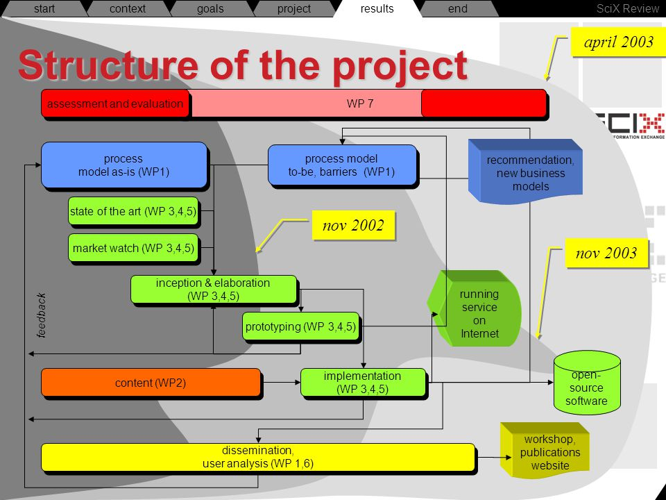 SciX Review endresultsprojectgoalscontextstart Structure of the project WP 7 market watch (WP 3,4,5) state of the art (WP 3,4,5) inception & elaboration (WP 3,4,5) implementation (WP 3,4,5) dissemination, user analysis (WP 1,6) prototyping (WP 3,4,5) process model as-is (WP1) feedback content (WP2) workshop, publications website running service on Internet open- source software assessment and evaluation process model to-be, barriers (WP1) results nov 2002 nov 2003 april 2003 recommendation, new business models