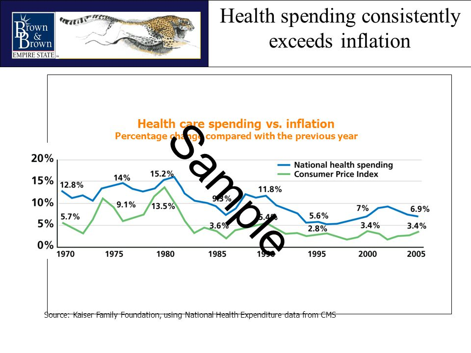 Health spending consistently exceeds inflation Health care spending vs. inflation Percentage change compared with the previous year Source: Kaiser Fam