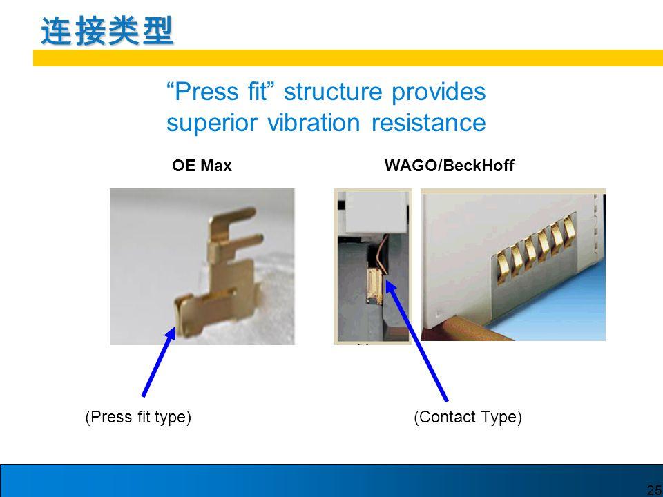 25 连接类型 WAGO/BeckHoff (Press fit type)(Contact Type) OE Max Press fit structure provides superior vibration resistance