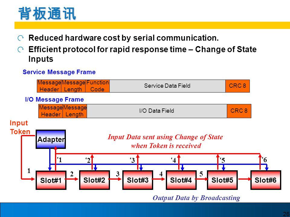 26 背板通讯 Reduced hardware cost by serial communication.