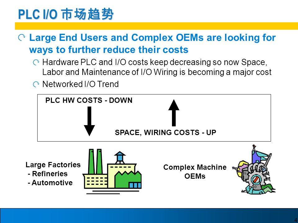 4 Large End Users and Complex OEMs are looking for ways to further reduce their costs Hardware PLC and I/O costs keep decreasing so now Space, Labor and Maintenance of I/O Wiring is becoming a major cost Networked I/O Trend PLC I/O 市场趋势 PLC HW COSTS - DOWN SPACE, WIRING COSTS - UP Large Factories - Refineries - Automotive Complex Machine OEMs